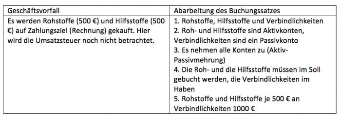 Beispiel-zusammengesetzter-Buchungssatz