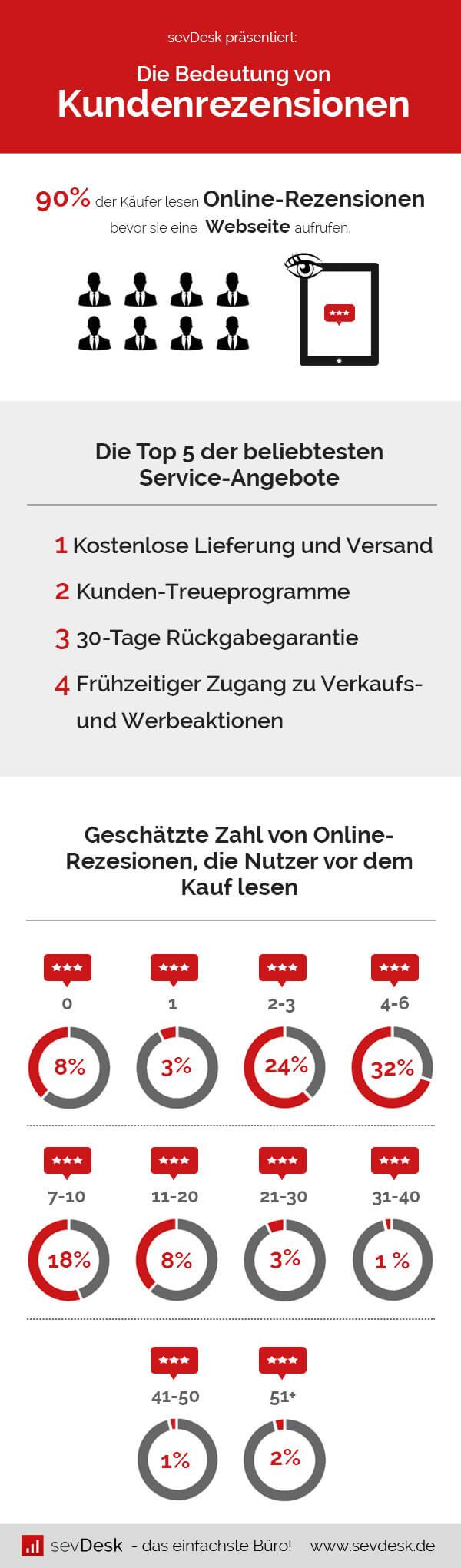 Infografik Sales