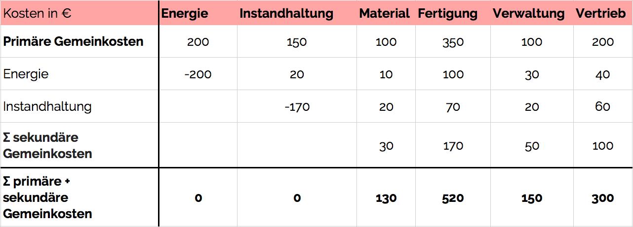 Gemeinkostenzuschlag im Betriebsabrechnungsbogen (BAB)