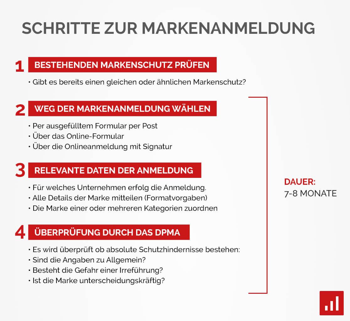 markenanmeldung_schritte
