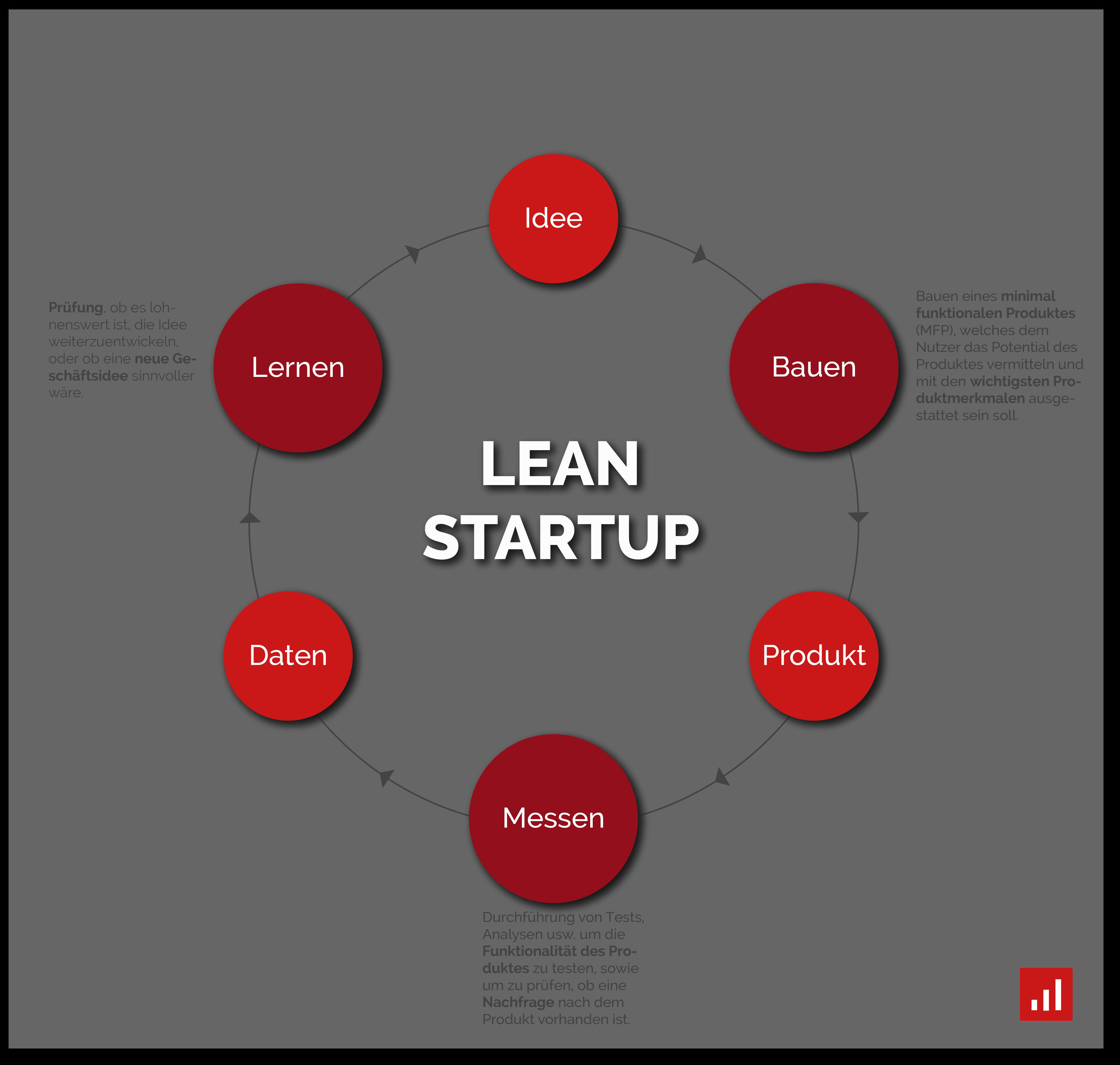 lean startup prinzip Bauen Messen Lernen