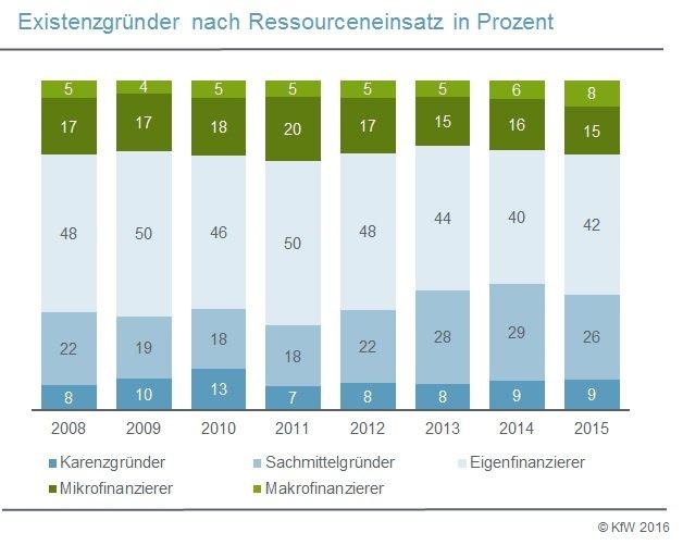 infografik_finanzierung