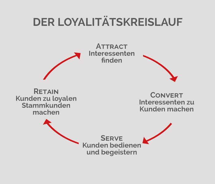 Loyalitätskreislauf