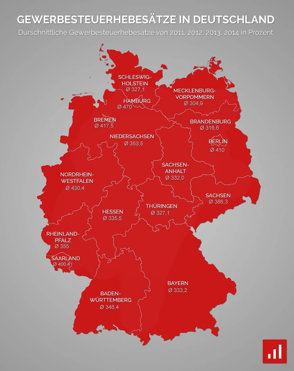 Gewerbesteuer in Deutschland nach Bundesland