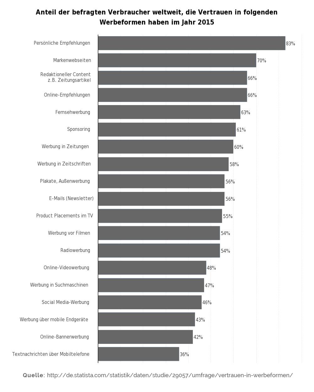 Vertrauen in Werbeformen Statista