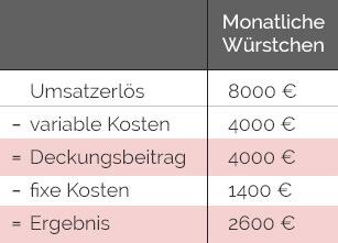 Tabelle: Deckungsbeitrag von Würstchen