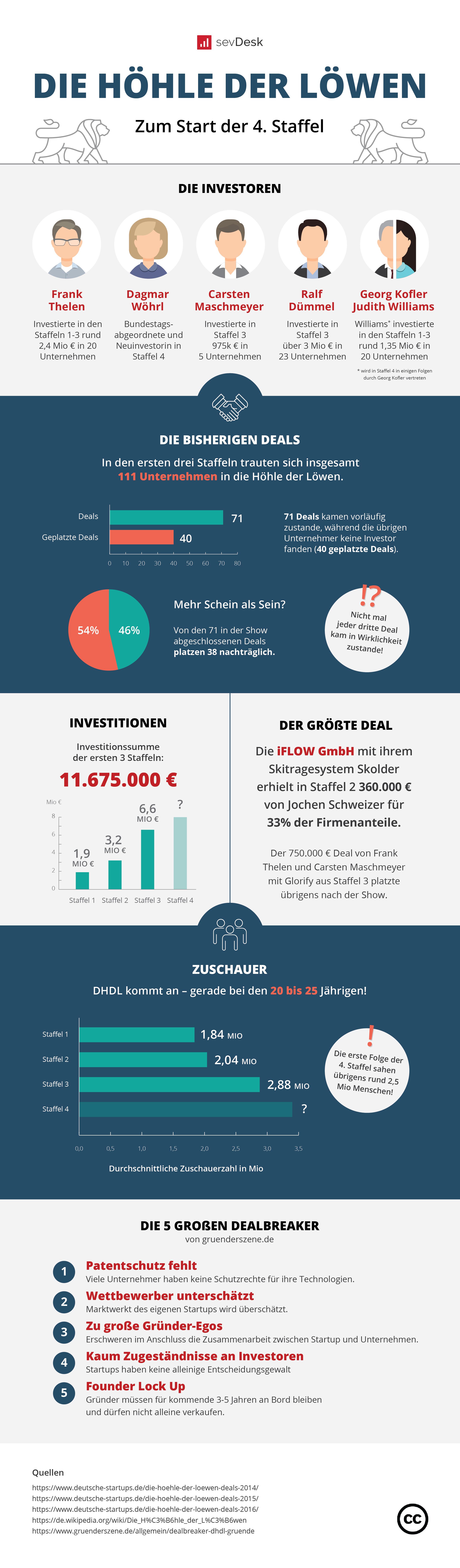 Die_Hohle_der_Lowen_infographic