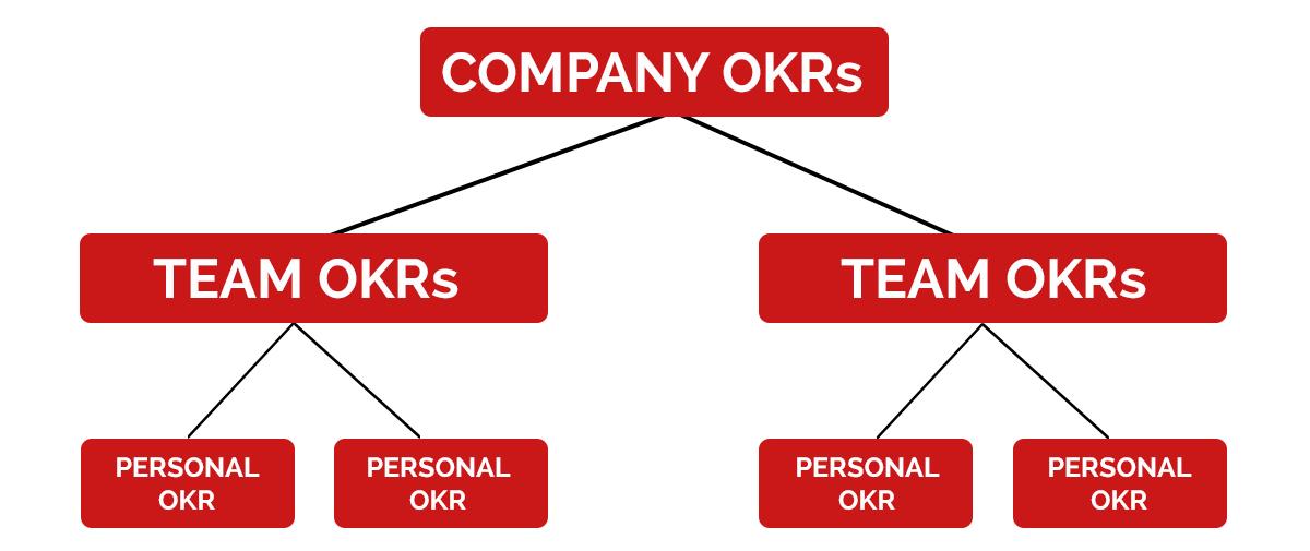 OKR Zielsetzungsebenen