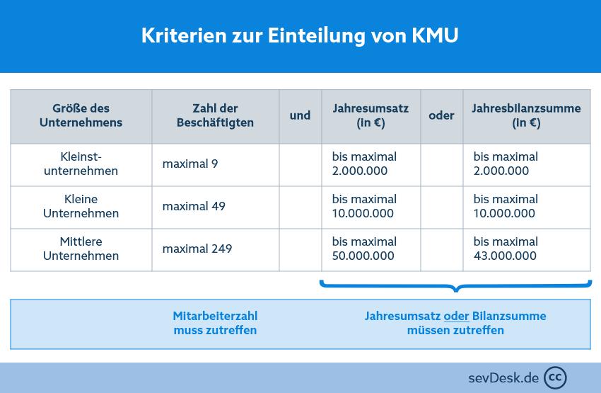 Einteilung-von-KMU