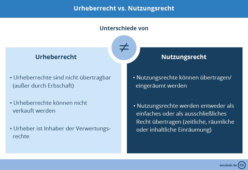 Urheberrechte vs. Nutzungsrechte
